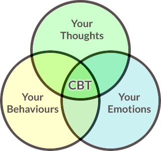 cognitive_behavioral_therapy_framework_at_trio_psychology